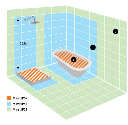 IP klasser och IP klassning i våtutrymmen LampGallerian se